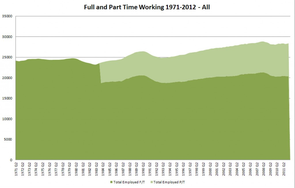Chart of Full and Part-Time Employment 1971-2012