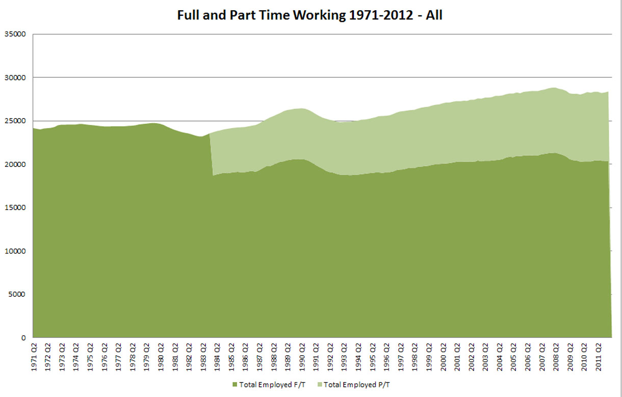 Figure 1 – UK Full and Part-Time Working 1971-2012. Vertical axis in 000s. Numbers working part-time not available prior to 1984. Part-Time Series for 64+ age group. P/T self-described. Source: ONS Labour Market Statistics