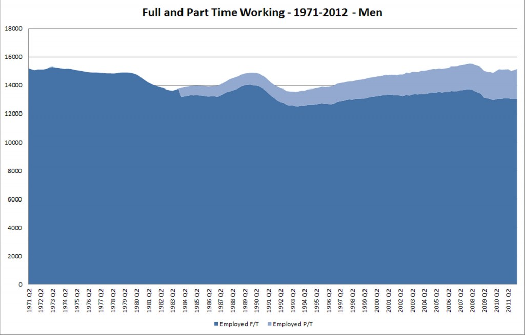 UK Full and Part-Time Employment - Men - 1971-2012
