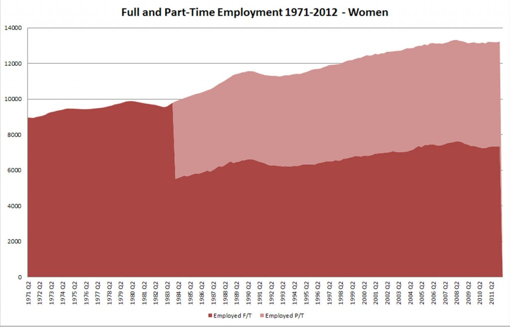 UK Full and Part-Time Employment - Women - 1971-2012