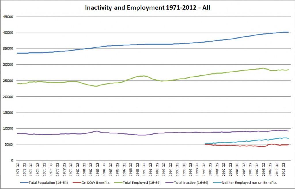 UK Employment 1971-2012 - Fig 4