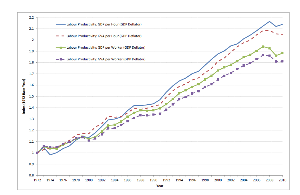 Figure 1: Labour Productivity in UK. From Pessoa and Van Reenen 2012, Decoupling of Wage Growth and Productivity Growth? Myth and Reality. Sources ONS, OECD.