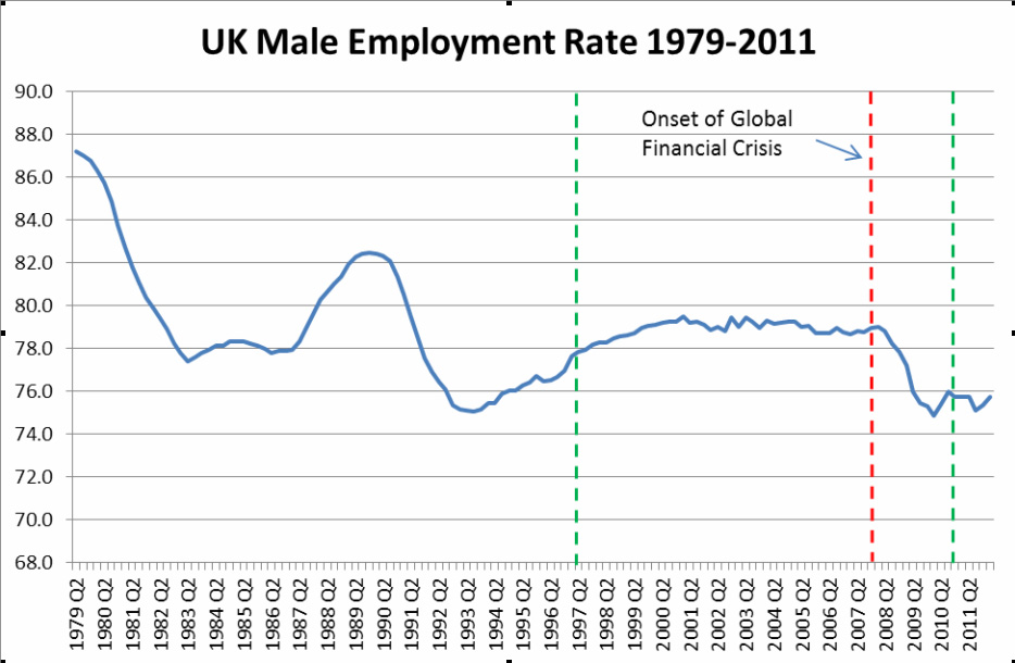 UK Male Employment rate 1979 - 2011