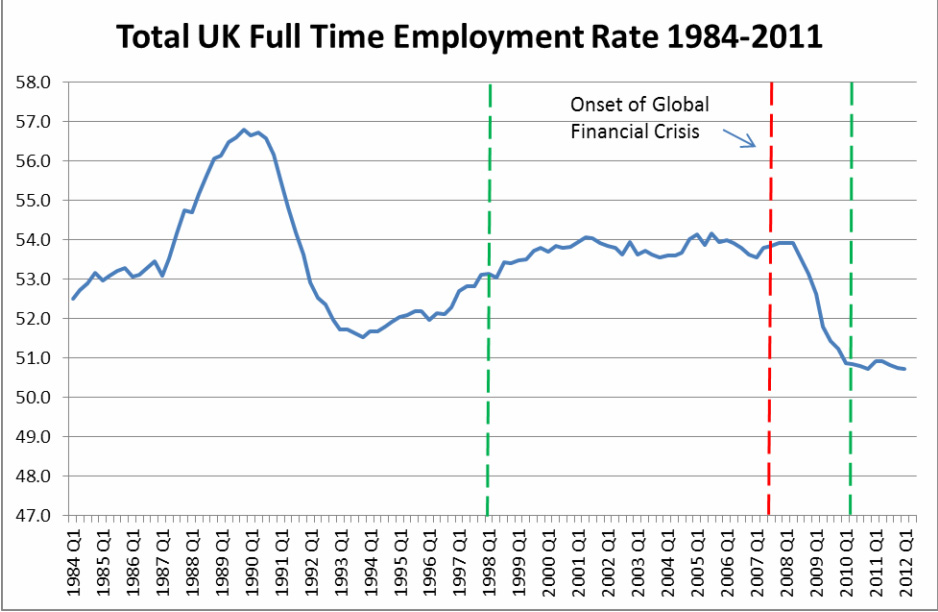 Figure 2 - UK Full Time Employment Rate 1984-2012. Vertical axis in percentages of working age population. Vertical green dashed lines indicate change of government. Source: ONS Labour Market Statistics