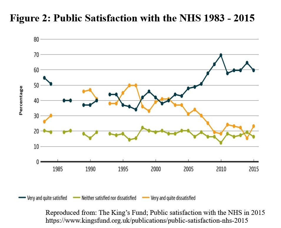 Public satisfaction with the NHS 1983-2015