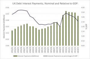 Debt Intereest Payments, Nominal and Relative to GDP