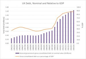 Debt, Nominal and Relative to GDP