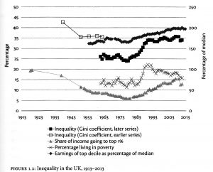 Inequality in the UK, 1913-2013