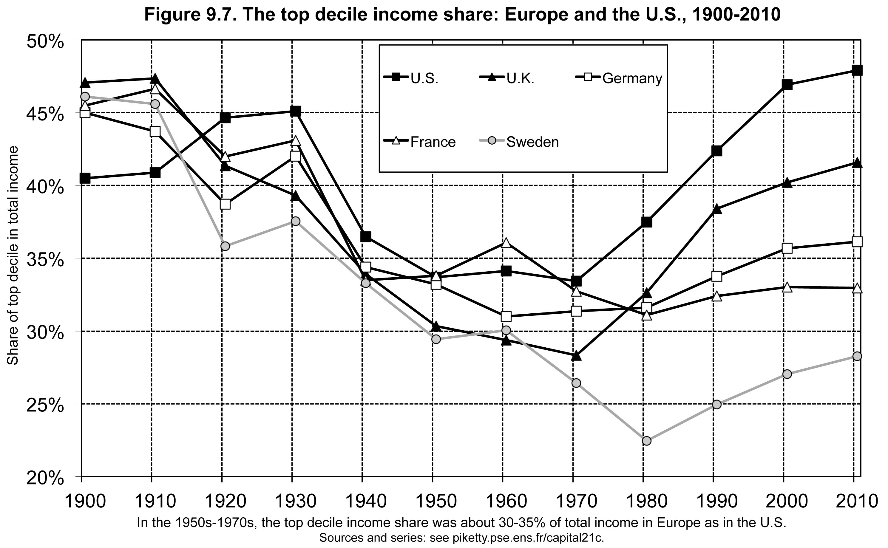 The Top Decile Income Share, Europ and the US, 1900 - 2010