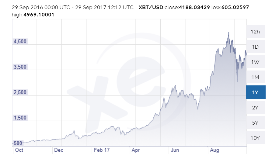Figure 2 - US Dollar/Bitcoin Exchange Rate October 2016 - October 2017