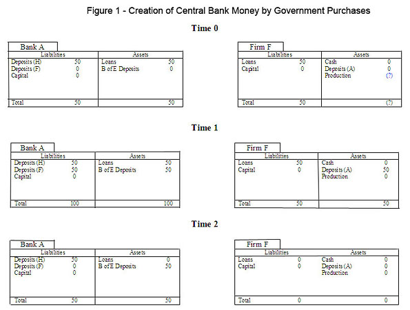 Balance Sheets for Government Purchases