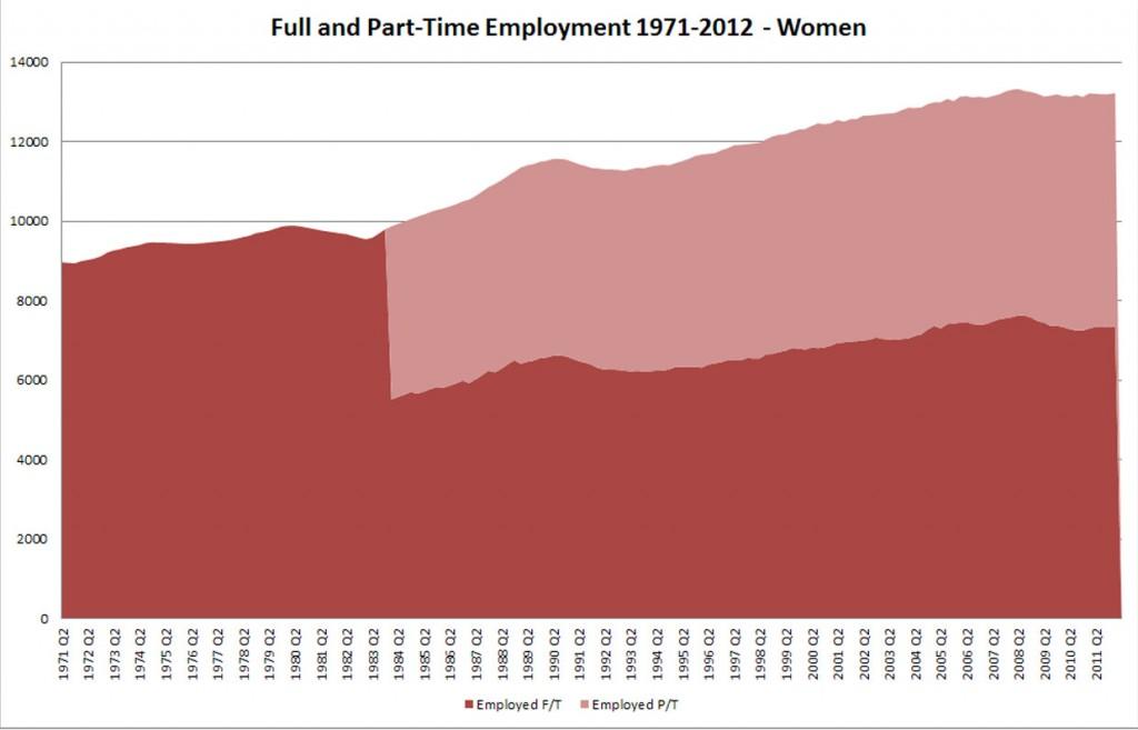 UK Employment 1971-2012