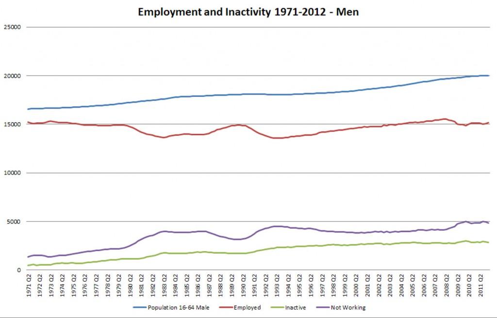 UK Employment 1971-2012 - Fig 5