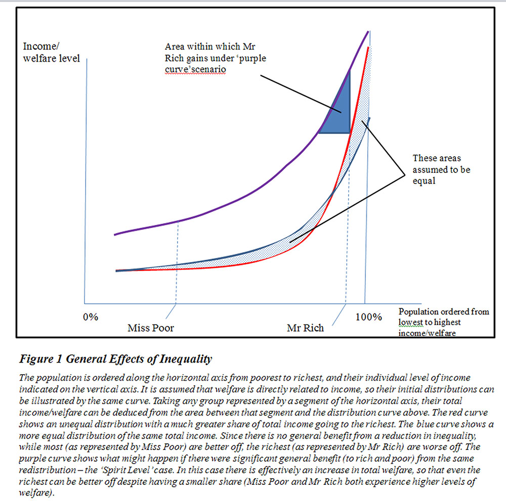 General Inequality