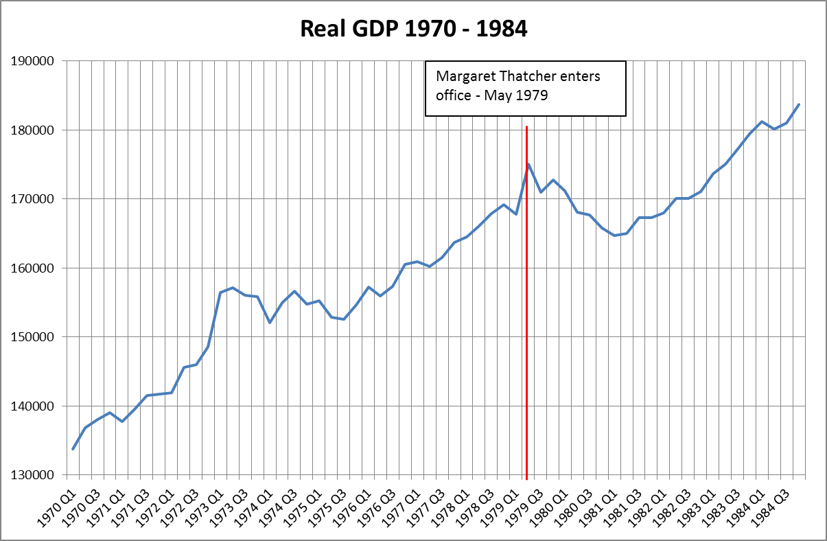 Figure 2: Real GDP in £millions 1970 – 1984. Source ONS