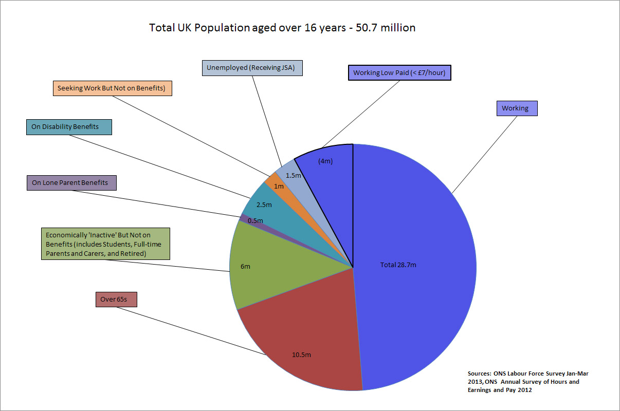 Pie chart of employment and benefits in UK