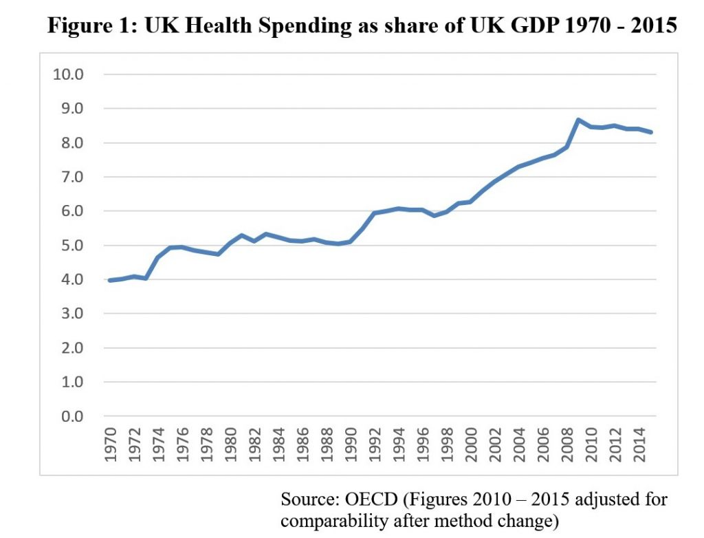 UK Health Spending as share of UK GDP 1970 - 2015