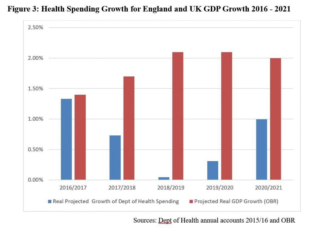 Health Spending Growth for England and UK GDP Growth 2016 - 2021