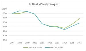 UK Real Weekly Wages