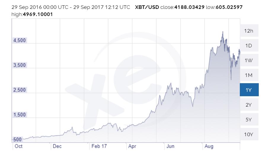 Figure 2 - US Dollar/Bitcoin Exchange Rate October 2016 - October 2017