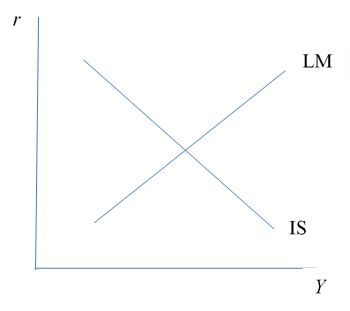 Figure 1: The IS-LM Diagram?